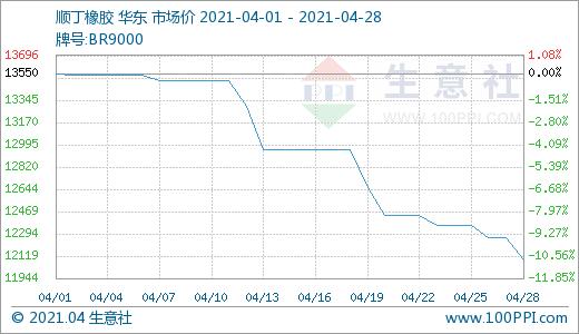 生意社:4月28日顺丁橡胶市场价格小幅下滑