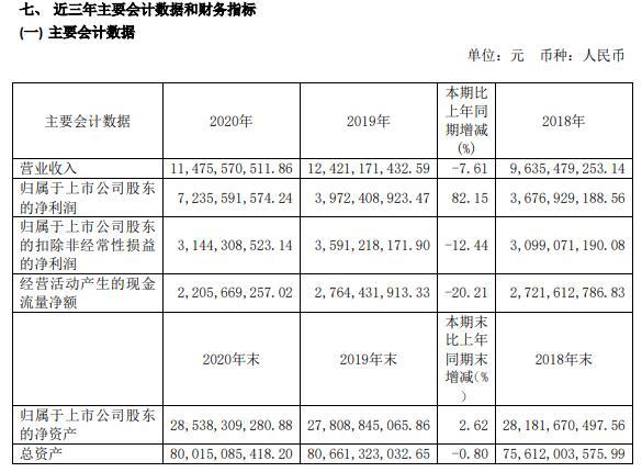 """雅戈尔董事长_雅戈尔董事长李如成:半年套现近100亿的""""中国巴菲特"""""""