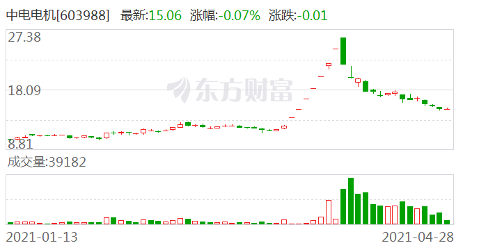 中电电机:股东王建凯解除质押约470万股