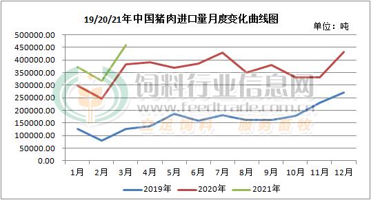 3月猪肉进口创新高,羊肉进口翻倍(内附最新恢复、暂停肉企情况)