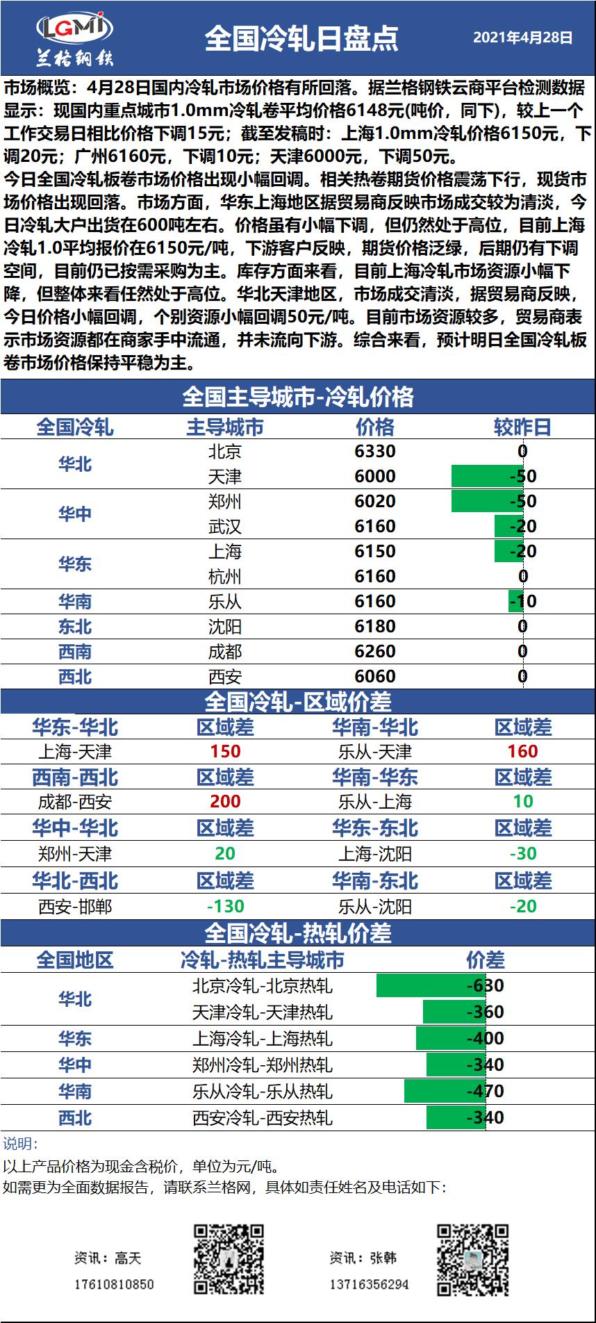 兰格冷轧板卷日盘点(4.28):价格有所回落 市场成交清淡