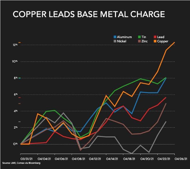 铜价的进一步的预测不容乐观