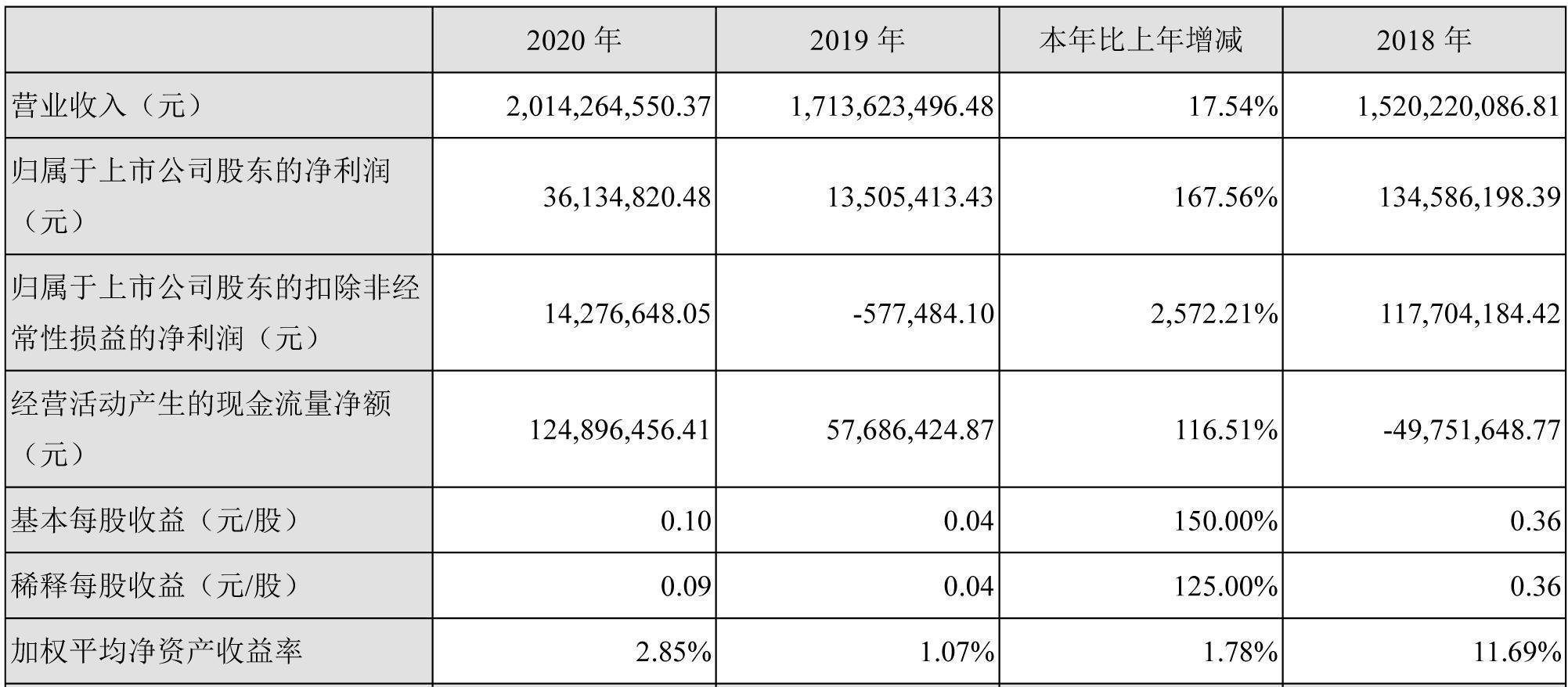 光华科技去年锂电材料营收2.88亿