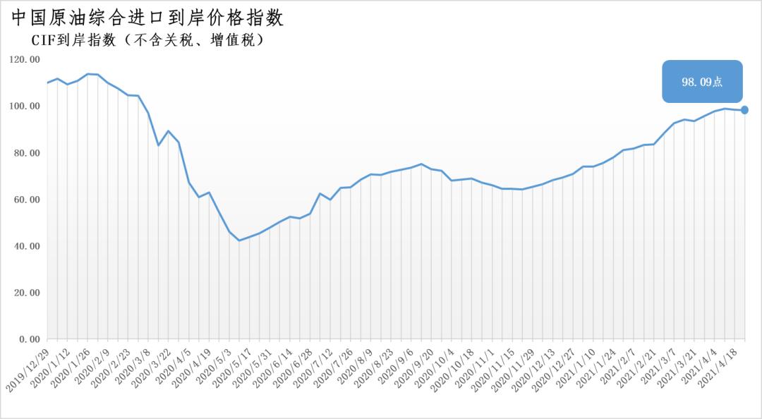 4月19日-25日中国原油综合进口到岸价格指数为98.09点