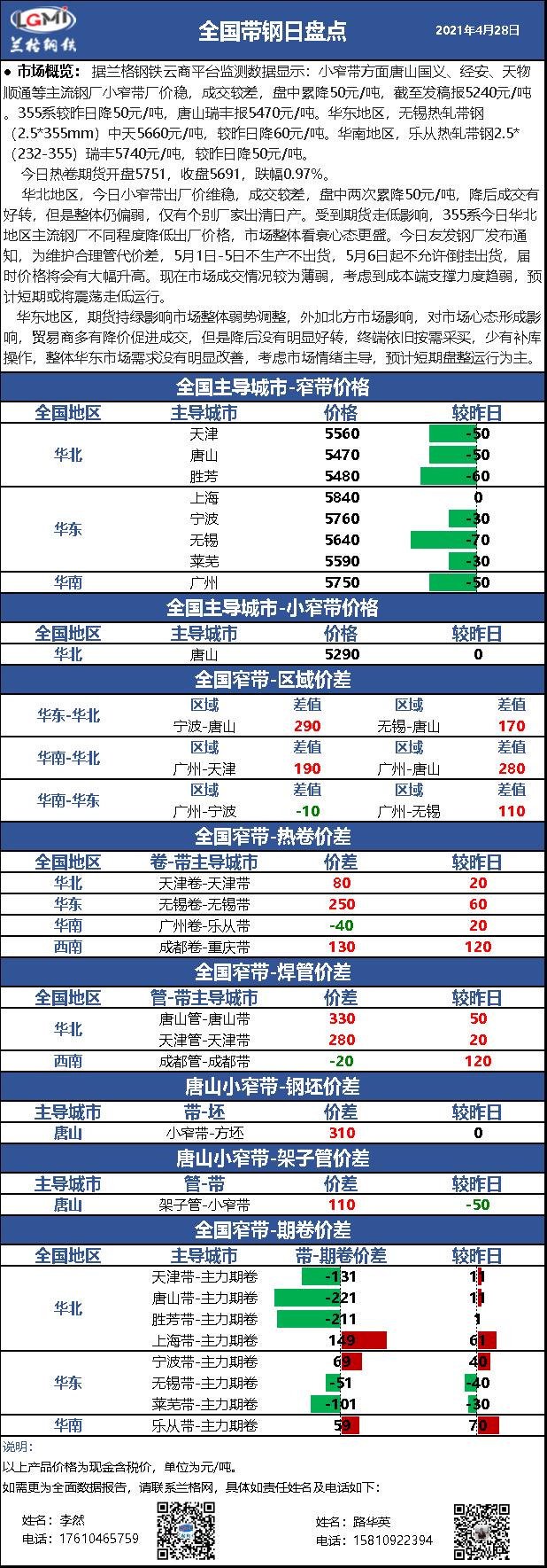 兰格带钢日盘点(4.28)价格再走低 需求无改善 短期或趋弱震荡