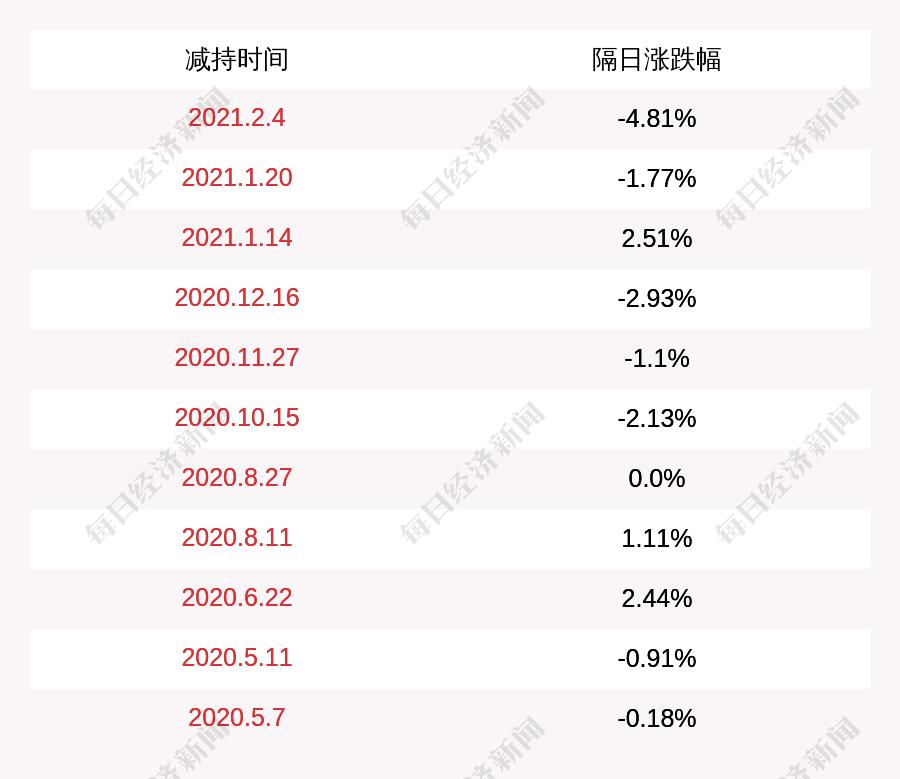 福能东方:股东雷万春减持约734.72万股 占比1%