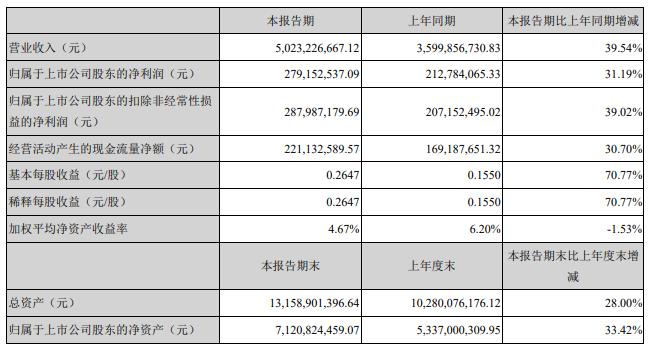 唐人神:2021年一季度净利润2.79亿元 同比增加31.19%