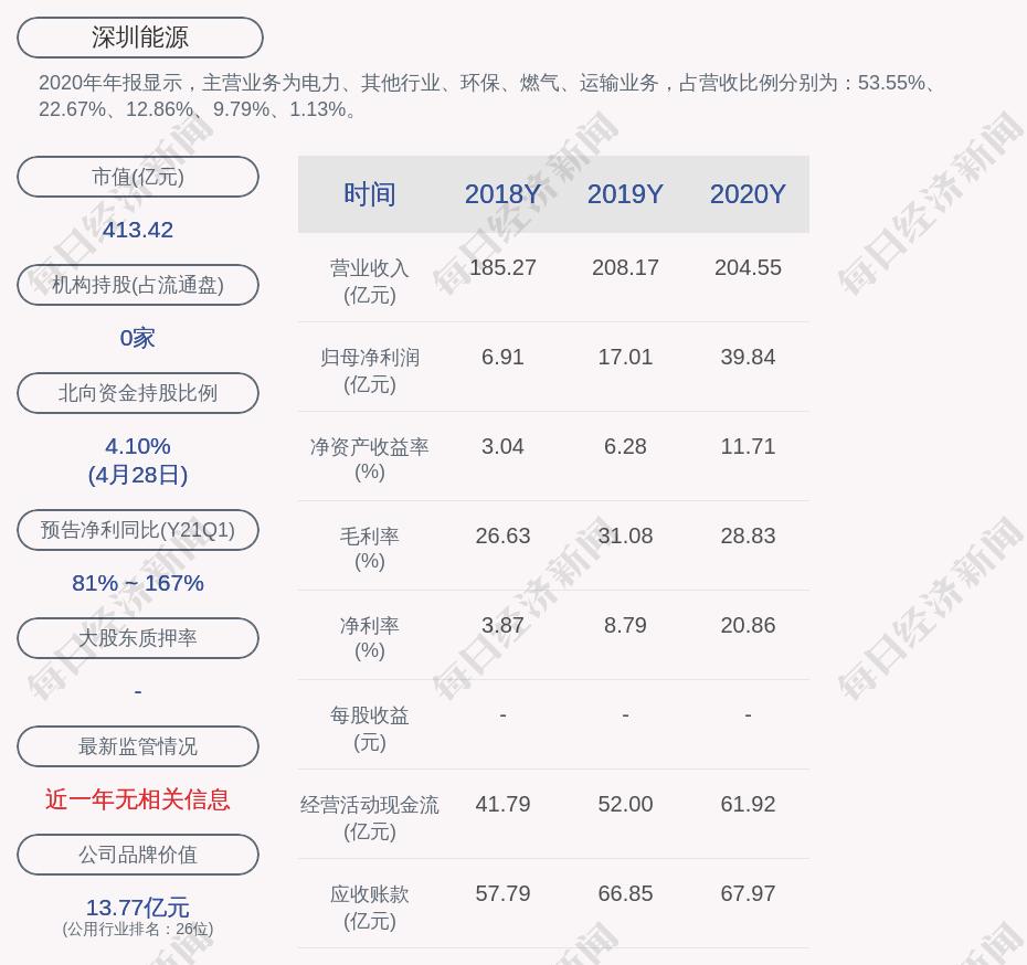 深圳能源:为樟洋公司4.9亿元的授信额度提供连带责任保证担保