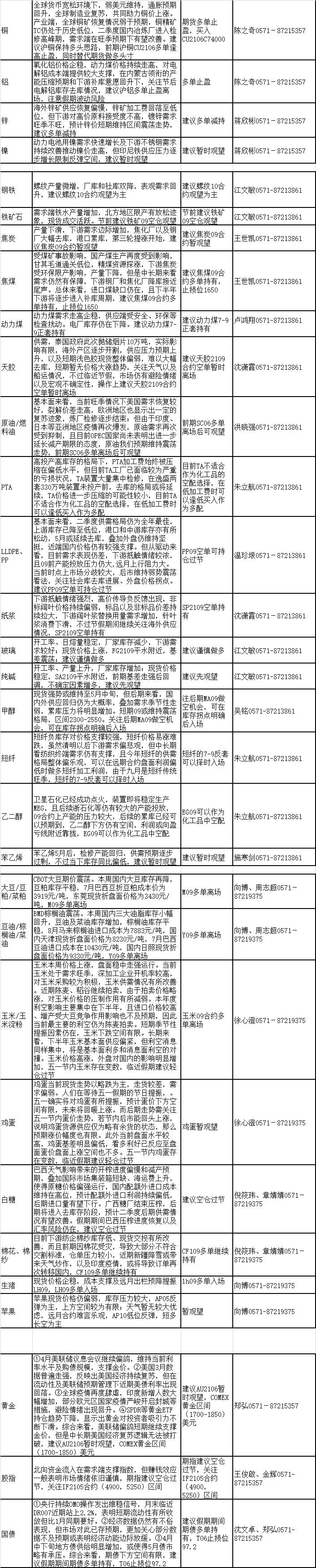 浙商期货:建议螺纹10暂观望