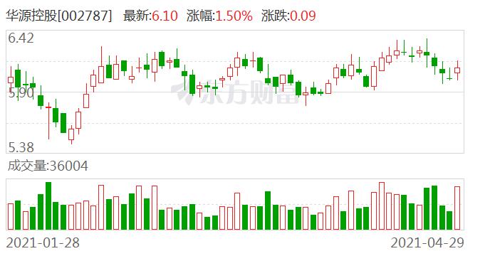 华源控股:钢铁进出口税收政策变更对公司暂无影响