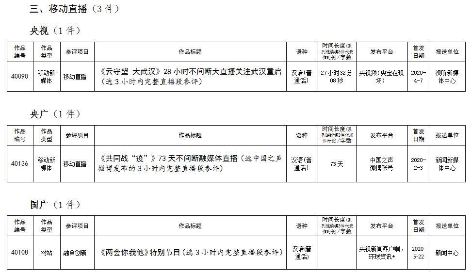 中央广播电视总台参评第三十一届中国新闻奖媒体融合奖项作品目录