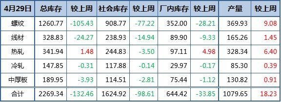钢材总库存降幅增大 产量升至7个月高位