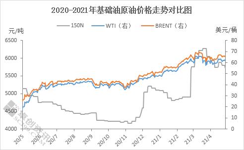 无利好指引 基础油市场稳中下行