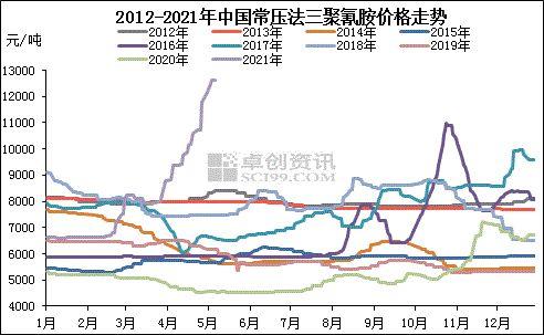 三聚氰胺:最高出厂价涨至13500元/吨 较去年同期涨幅200%