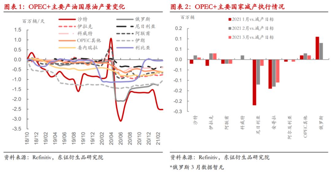 【 热点报告——原油】OPEC+渐进式增产不改库存去化趋势