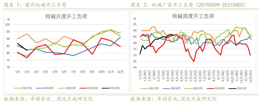 【能化周报】玻璃市场南北分化,价格整体稳定
