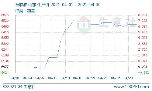 生意社:本周地炼石脑油价格小幅上涨(4.26-4.30)