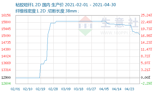 生意社:4月粘胶短纤弱势运行,价格持续下跌
