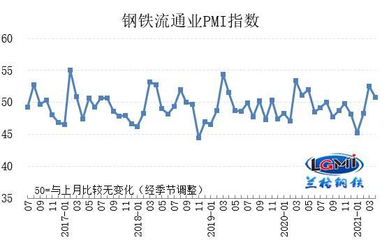 兰格发布:4月钢铁流通业PMI为50.8 行业景气有所回落