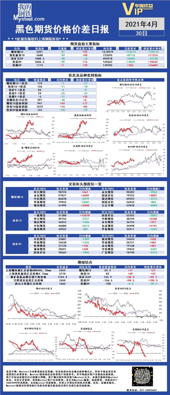 Mysteel:黑色期货价格价差日报2021年04月