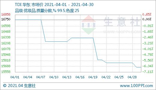 生意社:4月TDI市场行情震荡下行