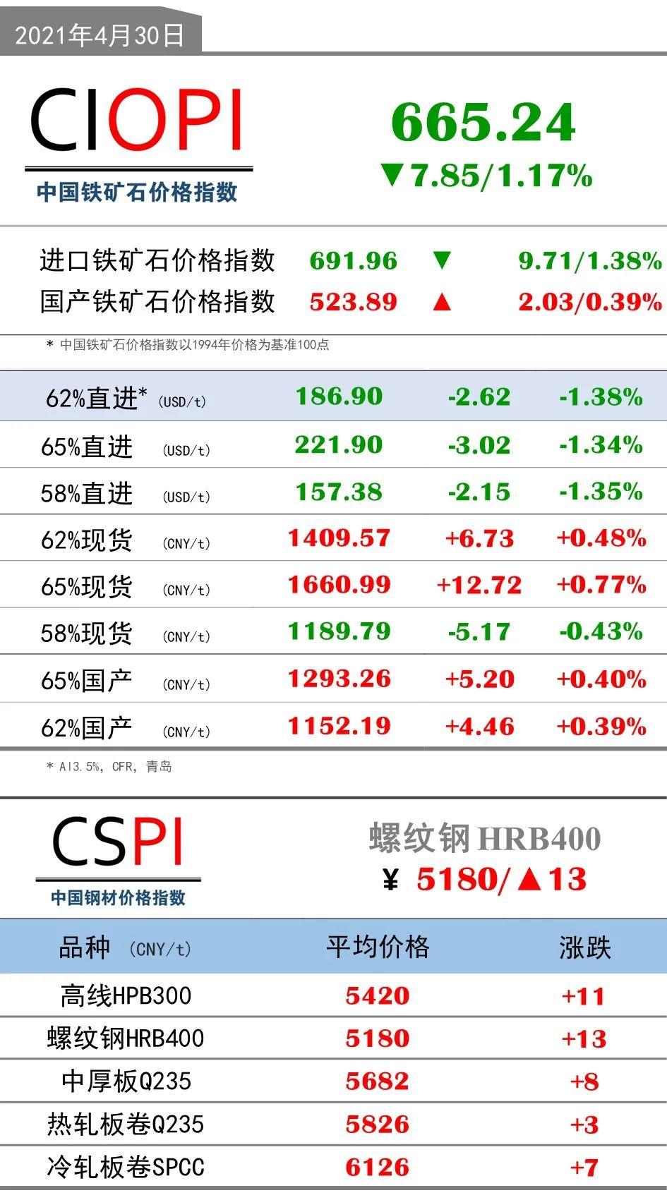 4月30日OPI 62%直进:186.90(-2.62/-1.38%)