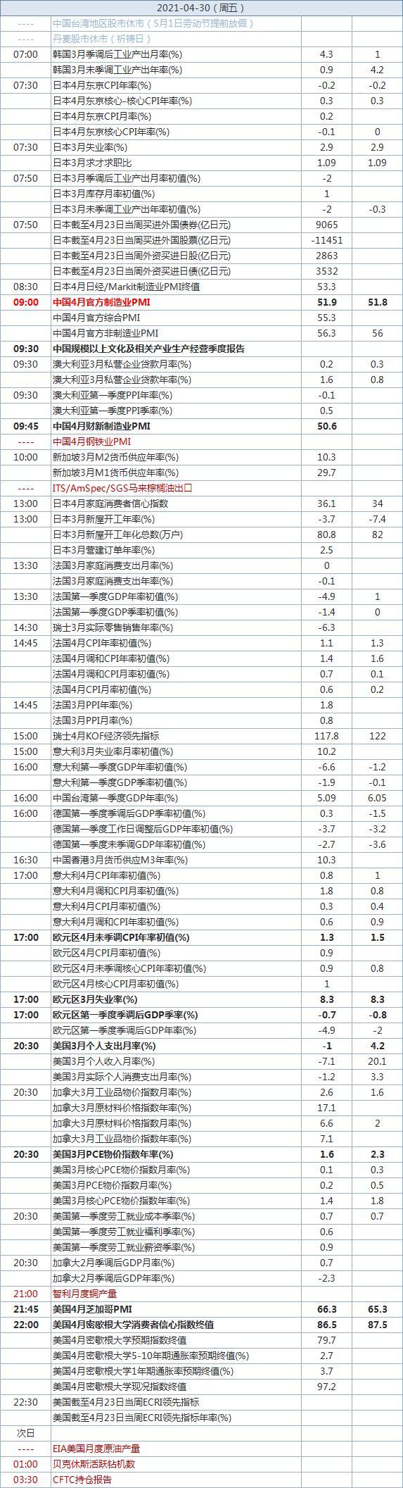 中国官方制造业PMI即将出炉 4月29日经济数据预告