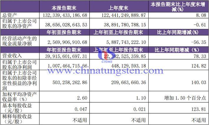 洛阳钼业一季度业绩稳步上涨