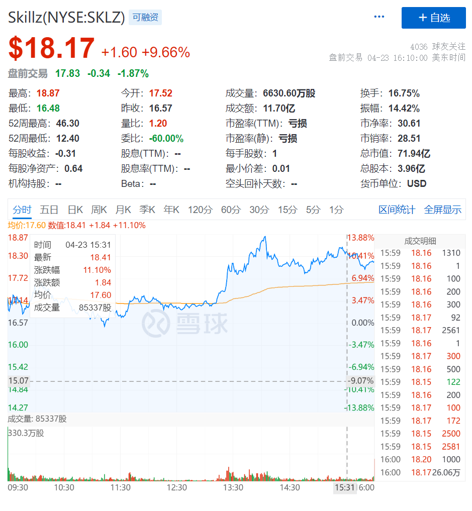 """电子竞技平台Skillz成ARK""""新欢"""",能否迎来股价上涨?"""