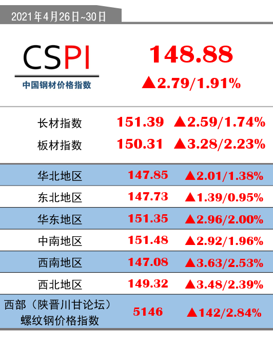CSPI(4月26日-4月30日):148.88(+2.79/+1.91%)