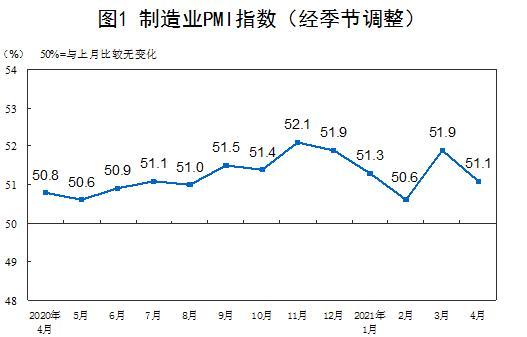 中国4月制造业采购经理指数(PMI)为51.1