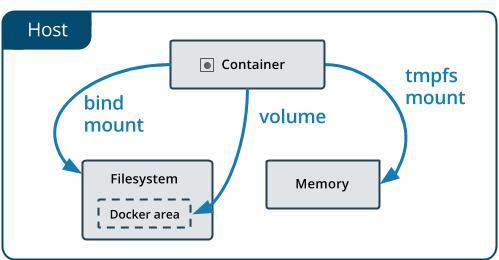 云计算核心技术Docker教程:在Docker中管理数据