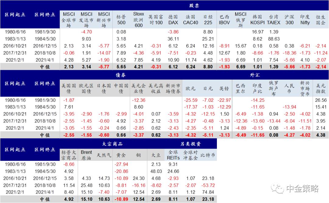 圖表13:寬財政+(預期)緊貨組合下,美股市場分板塊表現