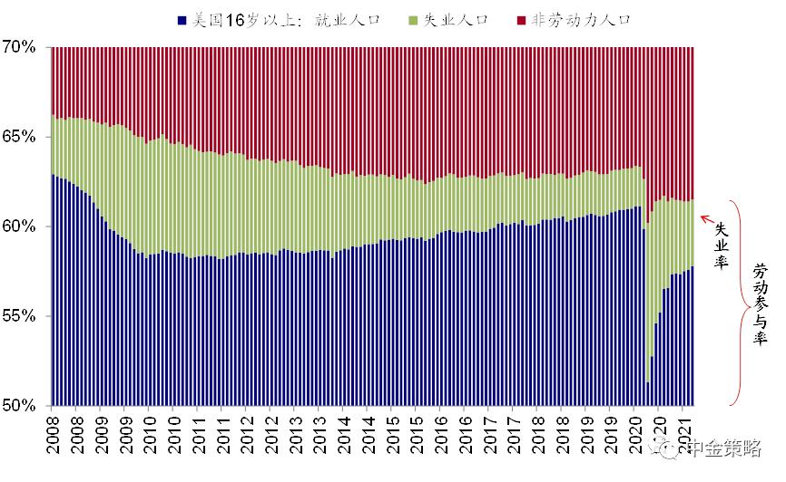 圖表6:即便按照疫情後每月127萬人的修復速度也需要6~7個月