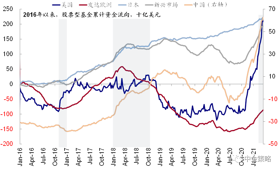 图表11: 股票及债券型基金资金流向同样由发达和新兴转为美国
