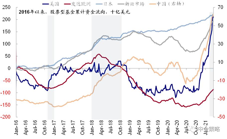 圖表11:股票及債券型基金資金流向同樣由發達和新興轉為美國