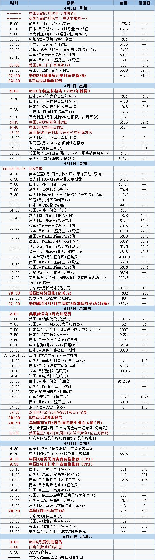 4月5日当周众多行业报告密集出炉 经济数据发布时间表