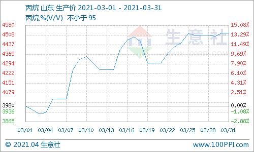 生意社:3月丙烷市场上行为主 价格突破4500元