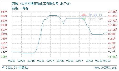 生意社:4月4日京博石化丙烯报价上调