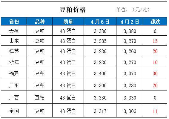 6日国内豆粕价格