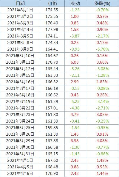 Fastmarkets MB:发运至青岛港62%品位铁矿石价格上涨1.44%
