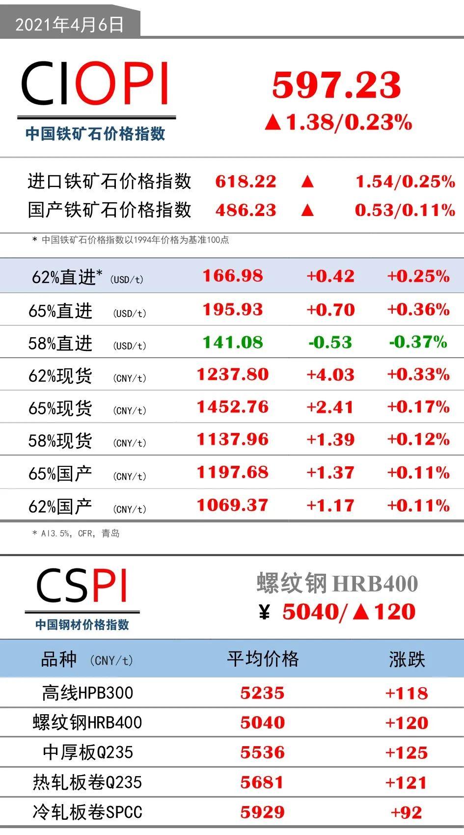 4月6日OPI 62%直进:166.98(+0.42/+0.25%)
