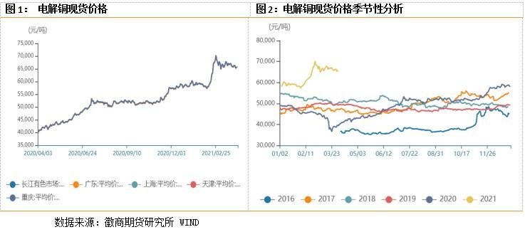 铜:宏观数据良好 价格或将得到支撑