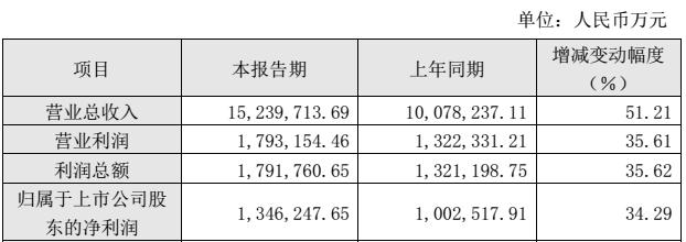 图片来源:恒力石化2020年业绩快报