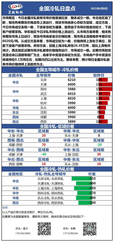 兰格冷轧板卷日盘点(4.6):价格普遍拉涨 市场成交一般