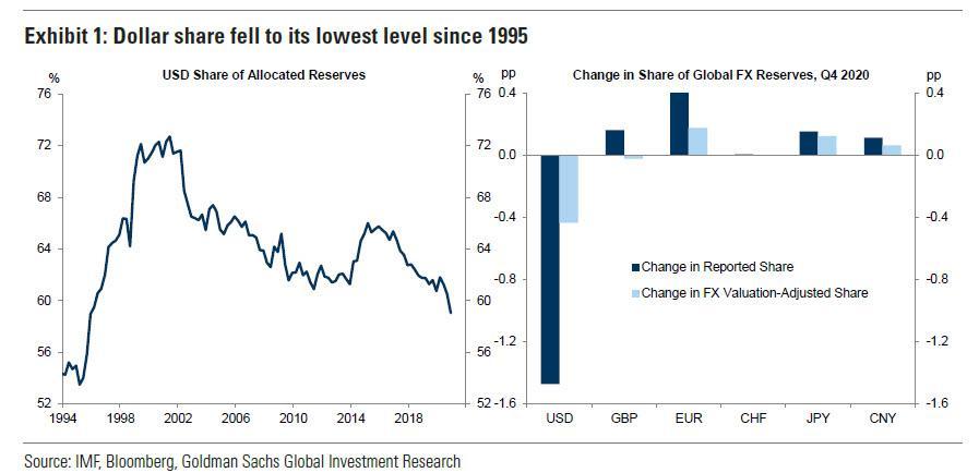 全球央妈的变化:美元储备占比创25年新低!人民币创历史新高!
