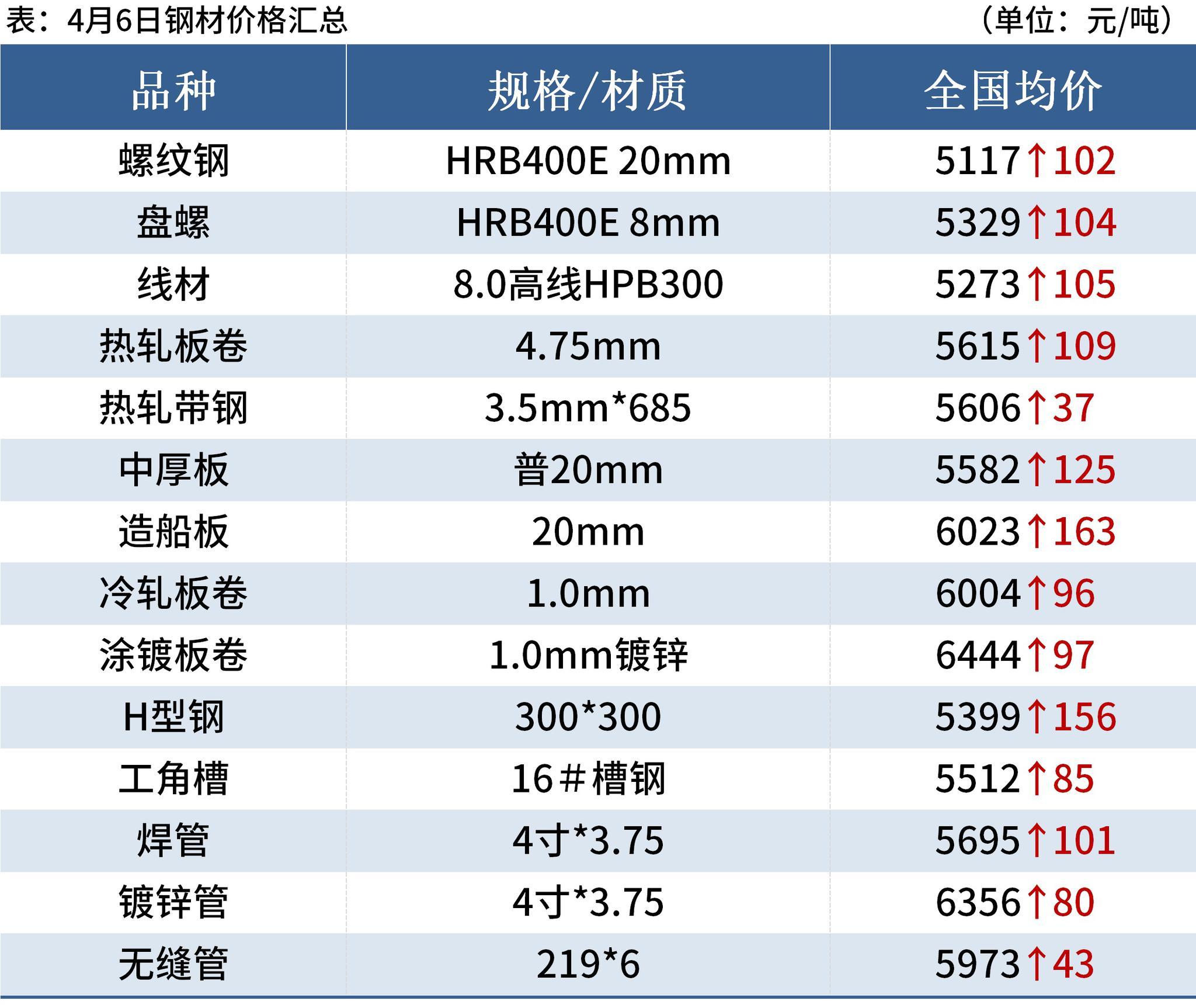 螺纹均价涨破5100,18家钢厂涨价,钢价易涨难跌
