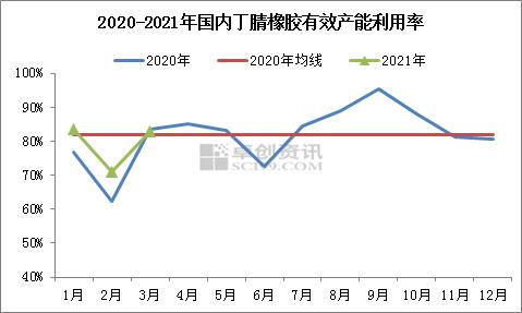 【卓创分析】:3月份丁腈橡胶价格提涨 供应端支撑强劲