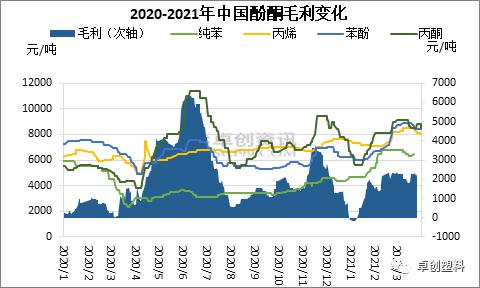 3月中国苯酚丙酮行业盈利水平良好