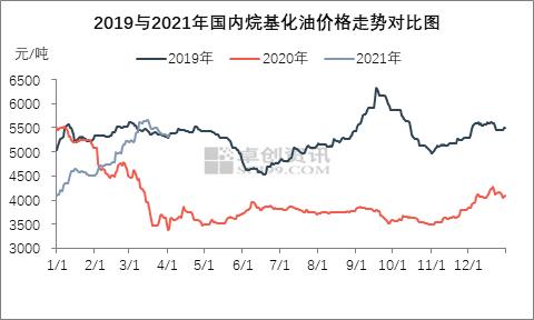 多方助力 烷基化油市场一季度好于往年